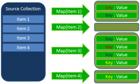 At the next step, the algorithm will sort all Key/Value instances and it